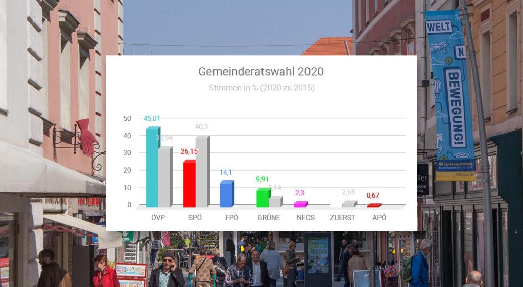 Gemeinderatswahl 2020: so hat Wiener Neustadt gewählt